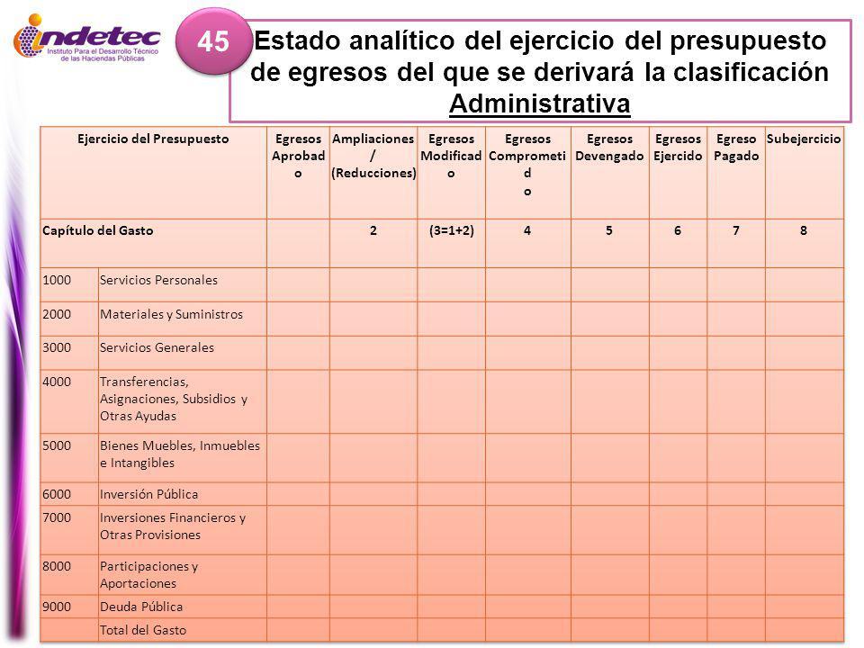 Ejercicio del Presupuesto Ampliaciones / (Reducciones)