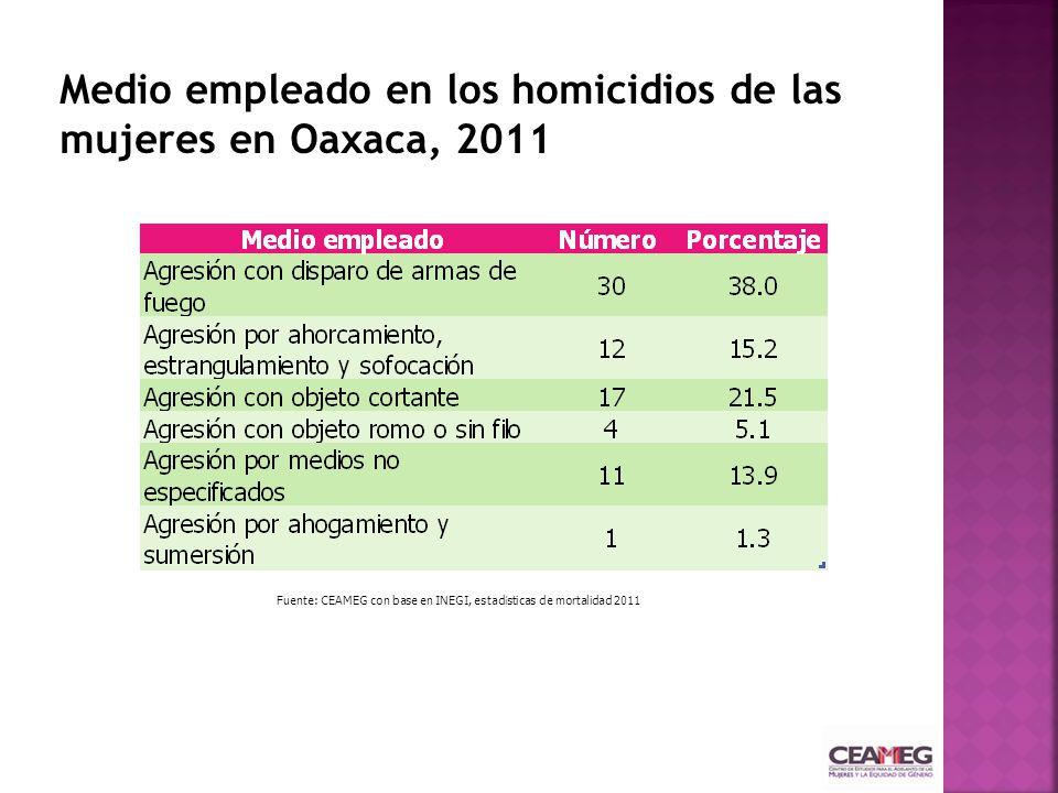 Medio empleado en los homicidios de las mujeres en Oaxaca, 2011