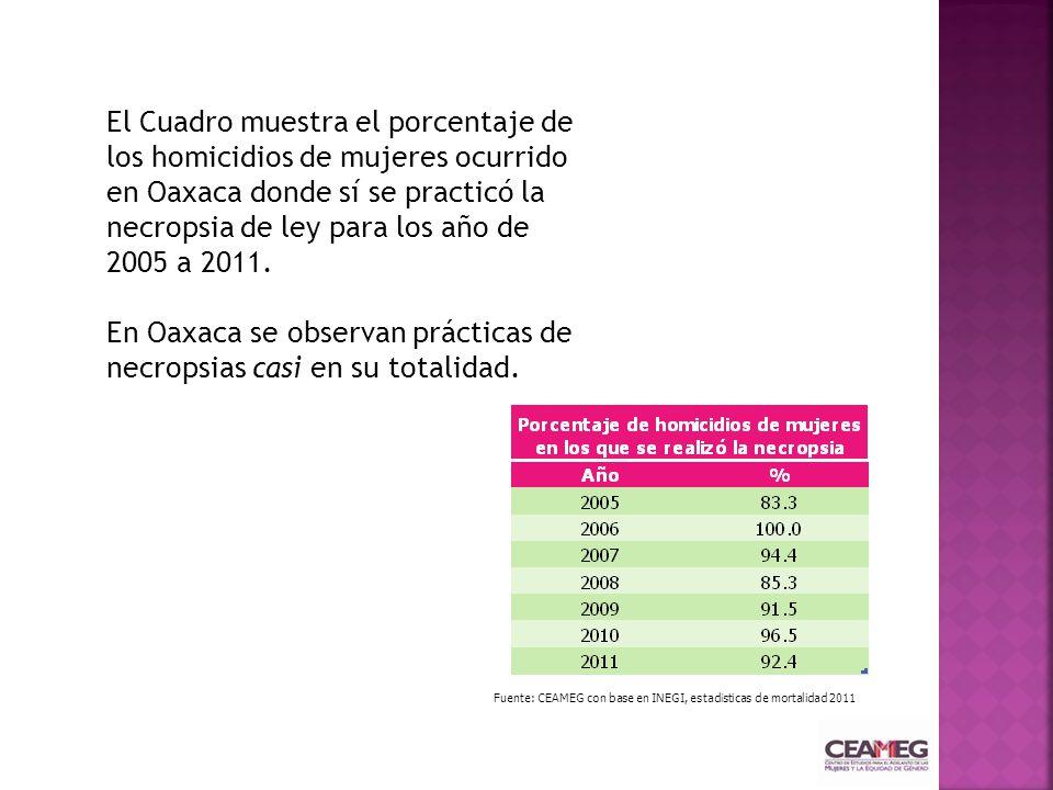 Fuente: CEAMEG con base en INEGI, estadísticas de mortalidad 2011