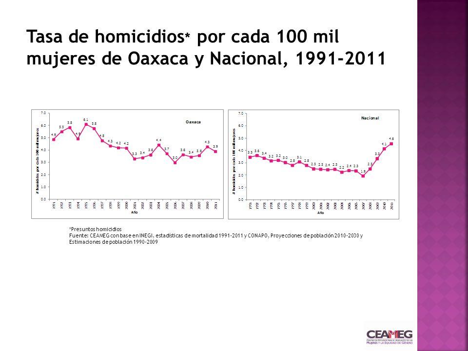 Tasa de homicidios* por cada 100 mil mujeres de Oaxaca y Nacional, 1991-2011