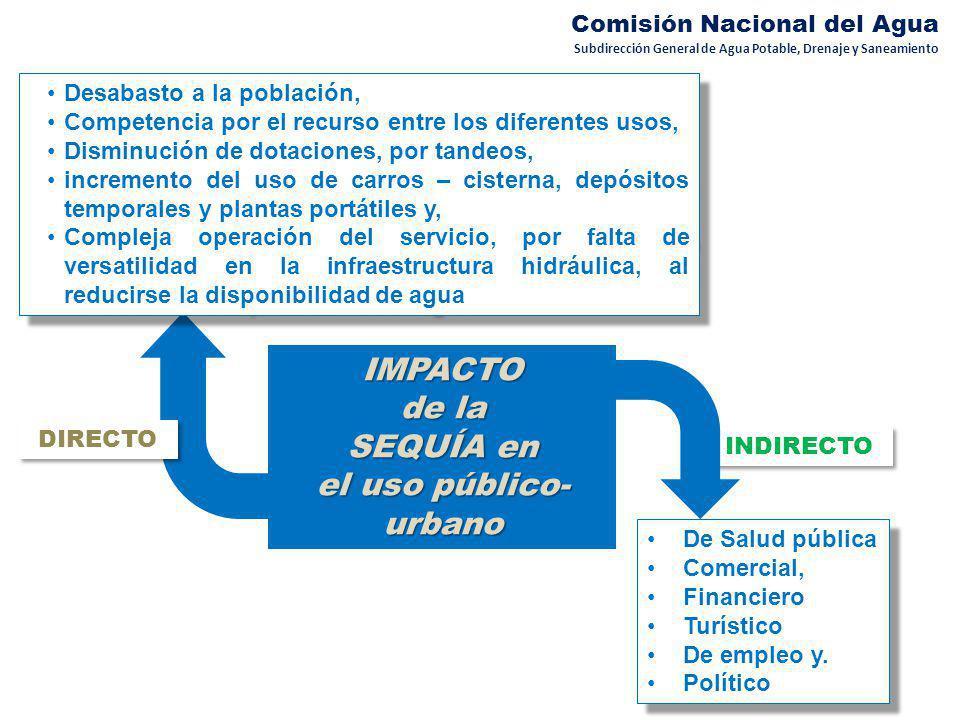 IMPACTO de la SEQUÍA en el uso público-urbano