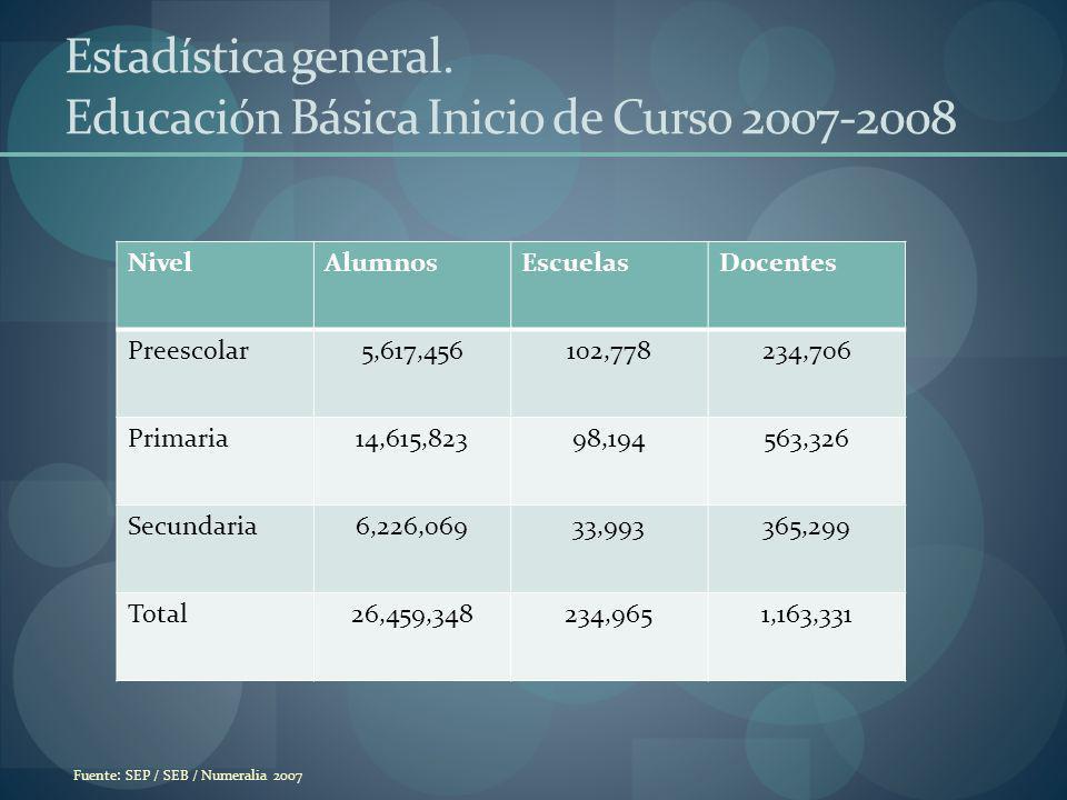 Estadística general. Educación Básica Inicio de Curso 2007-2008