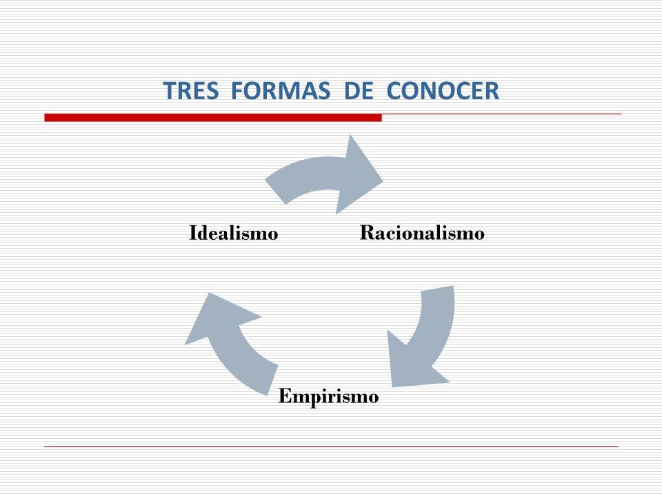 TRES FORMAS DE CONOCER Racionalismo Empirismo Idealismo