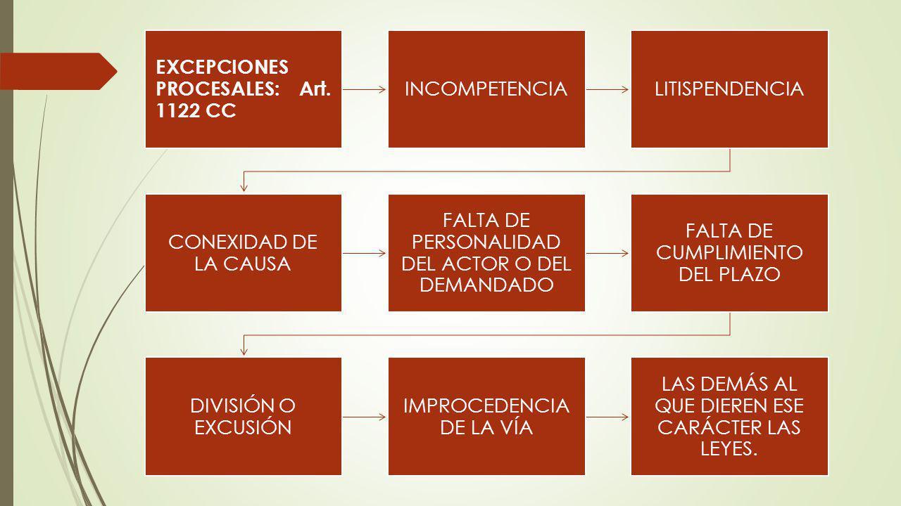 EXCEPCIONES PROCESALES: Art. 1122 CC INCOMPETENCIA LITISPENDENCIA