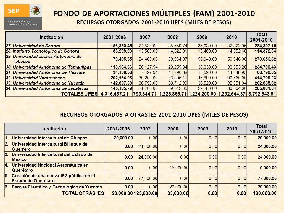 FONDO DE APORTACIONES MÚLTIPLES (FAM) 2001-2010
