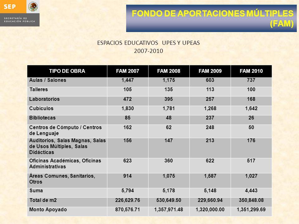 ESPACIOS EDUCATIVOS UPES Y UPEAS 2007-2010