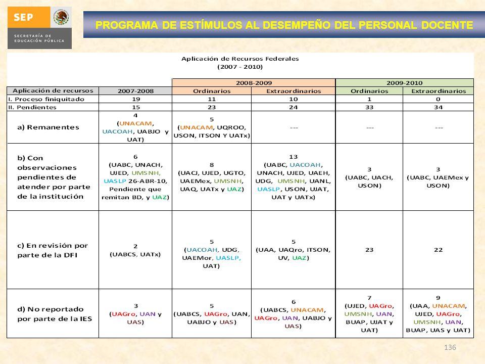 PROGRAMA DE ESTÍMULOS AL DESEMPEÑO DEL PERSONAL DOCENTE