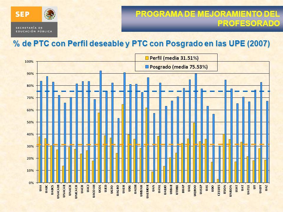 % de PTC con Perfil deseable y PTC con Posgrado en las UPE (2007)