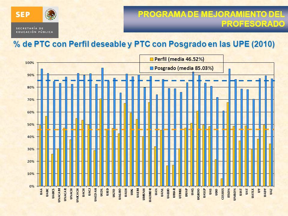 % de PTC con Perfil deseable y PTC con Posgrado en las UPE (2010)
