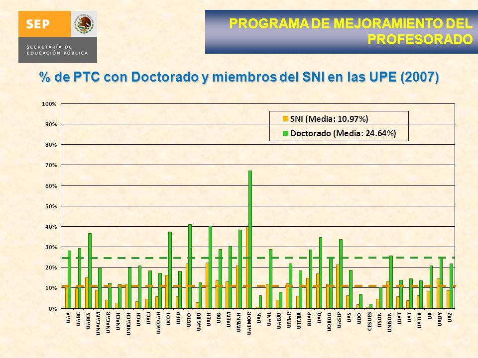 % de PTC con Doctorado y miembros del SNI en las UPE (2007)