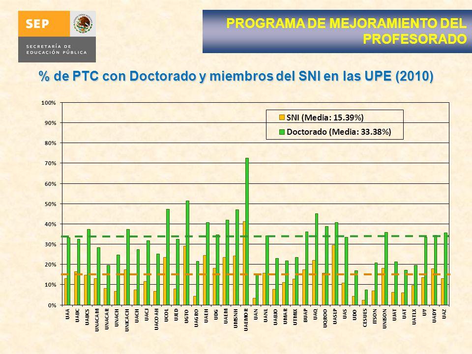 % de PTC con Doctorado y miembros del SNI en las UPE (2010)