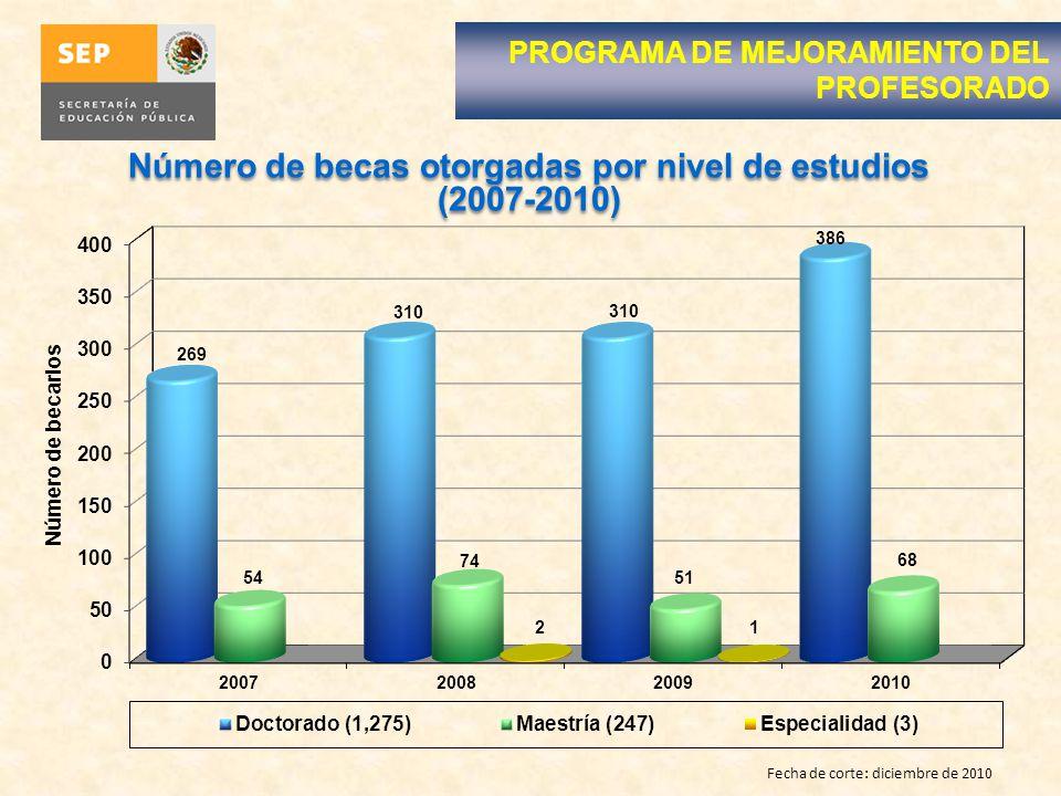 Número de becas otorgadas por nivel de estudios (2007-2010)
