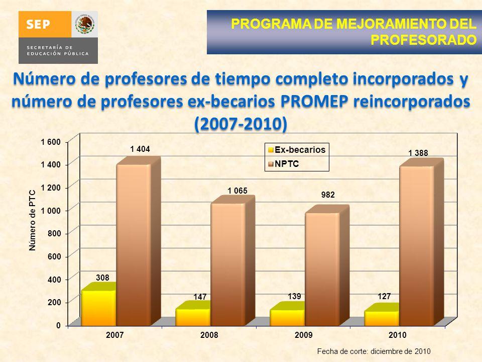 PROGRAMA DE MEJORAMIENTO DEL PROFESORADO
