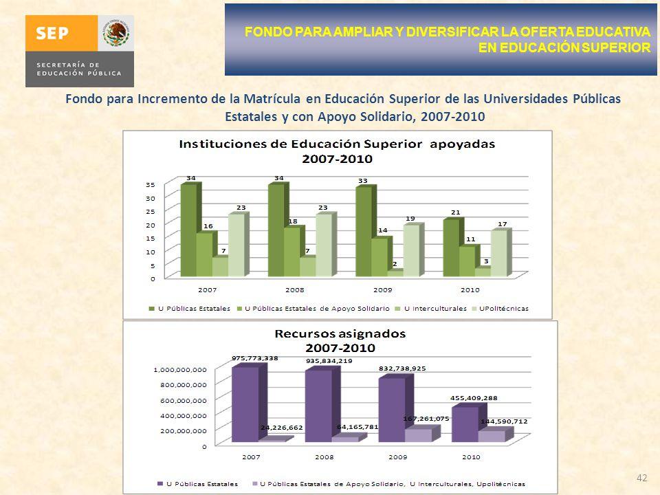FONDO PARA AMPLIAR Y DIVERSIFICAR LA OFERTA EDUCATIVA EN EDUCACIÓN SUPERIOR