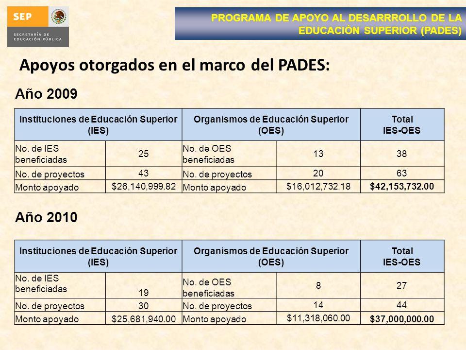 Apoyos otorgados en el marco del PADES: