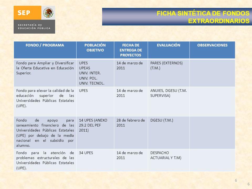 FECHA DE ENTREGA DE PROYECTOS