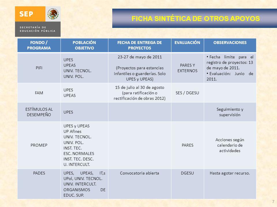 FICHA SINTÉTICA DE OTROS APOYOS FECHA DE ENTREGA DE PROYECTOS