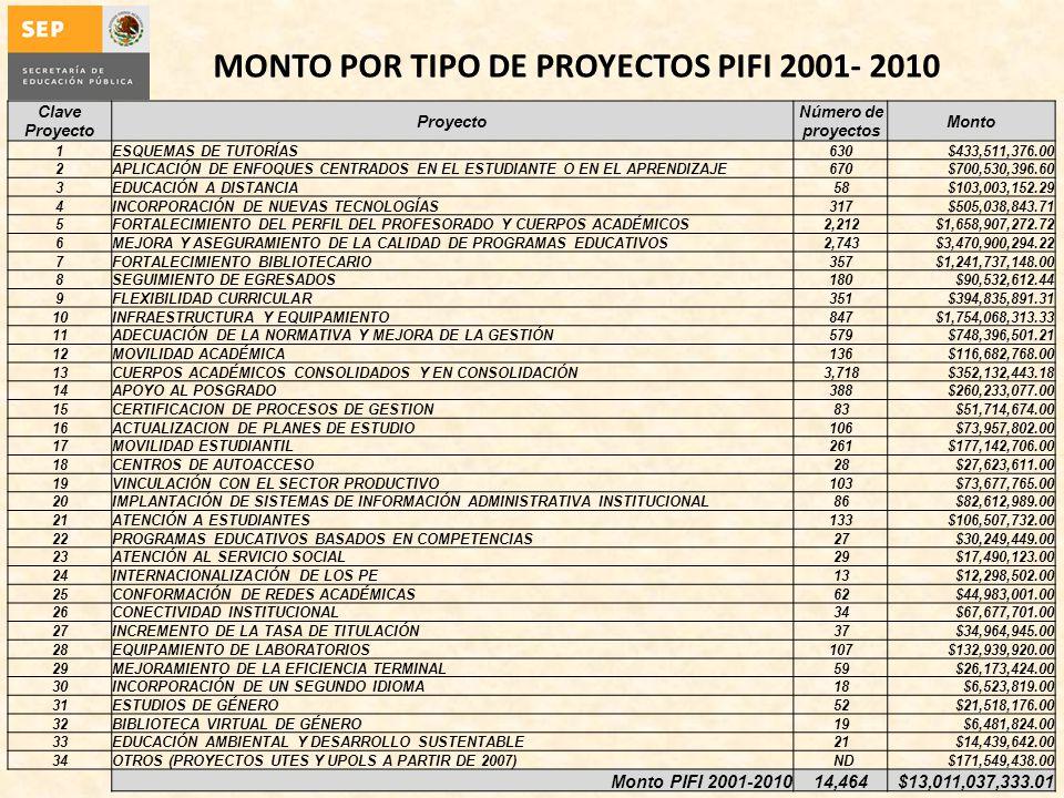 MONTO POR TIPO DE PROYECTOS PIFI 2001- 2010