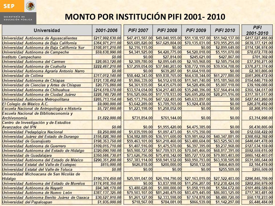 MONTO POR INSTITUCIÓN PIFI 2001- 2010