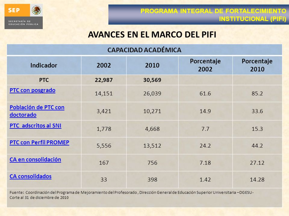 AVANCES EN EL MARCO DEL PIFI