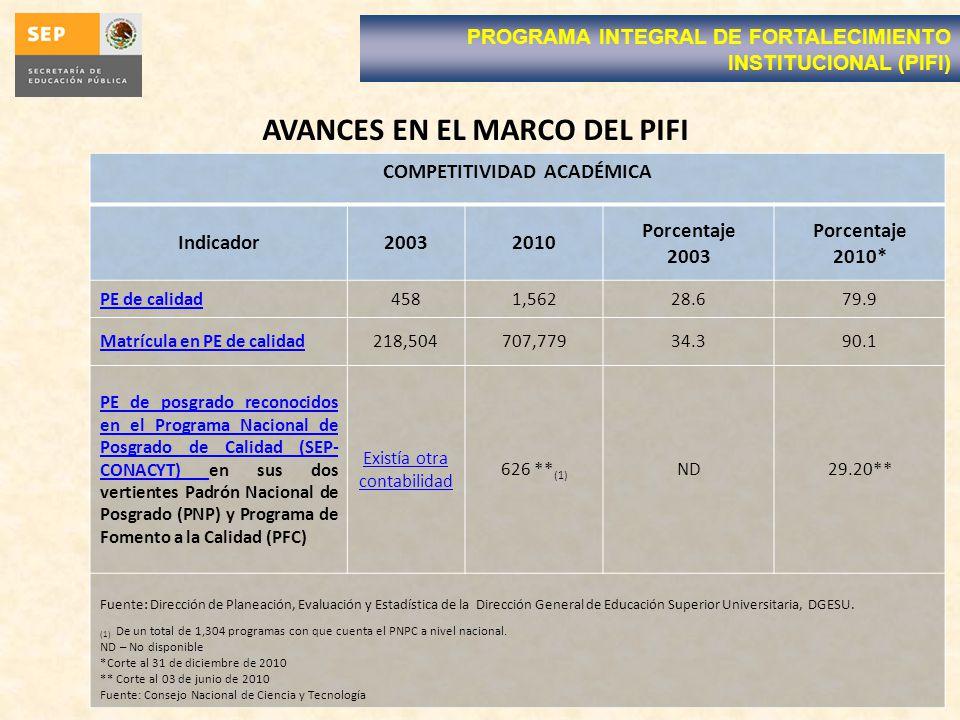 AVANCES EN EL MARCO DEL PIFI COMPETITIVIDAD ACADÉMICA