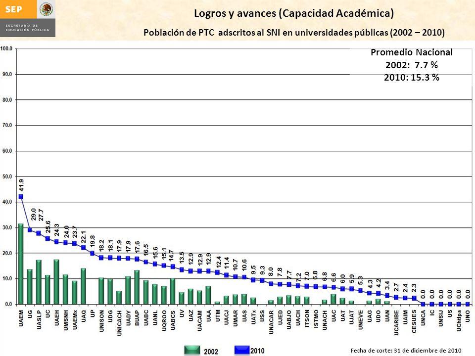 Logros y avances (Capacidad Académica)