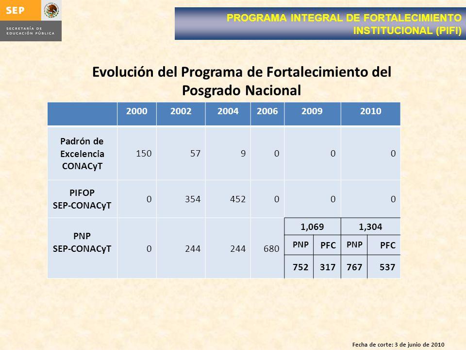 Evolución del Programa de Fortalecimiento del Posgrado Nacional