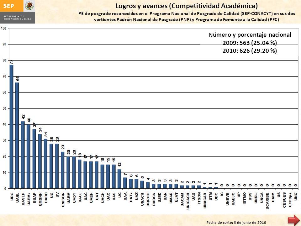 Logros y avances (Competitividad Académica)