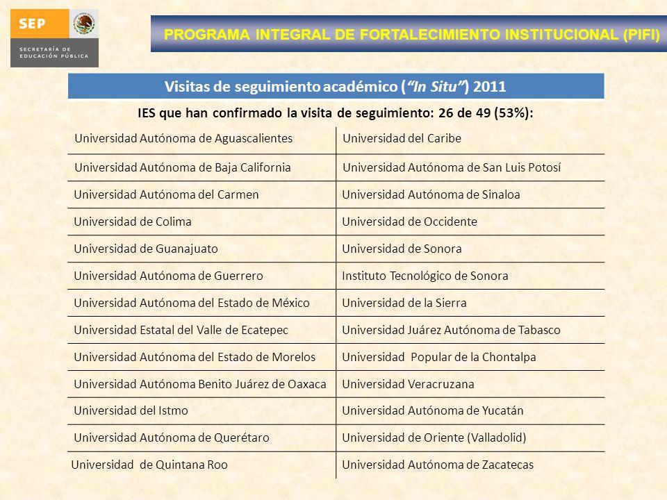 Visitas de seguimiento académico ( In Situ ) 2011