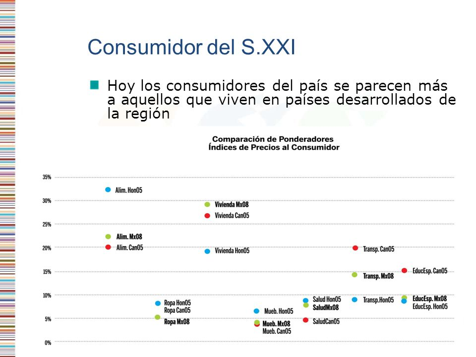 Consumidor del S.XXI Hoy los consumidores del país se parecen más a aquellos que viven en países desarrollados de la región.