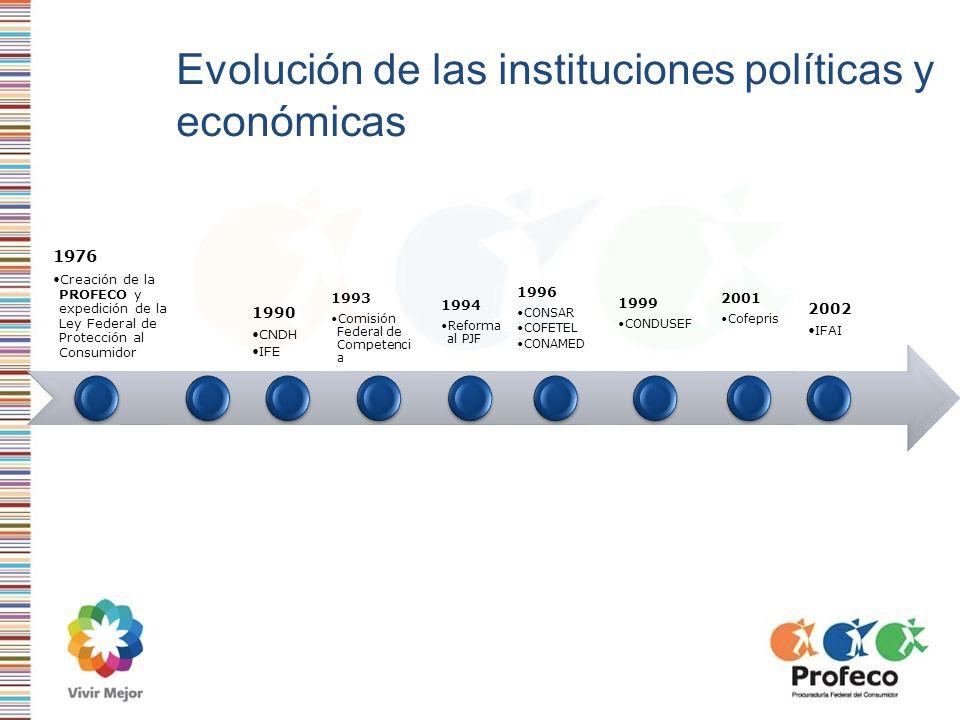 Evolución de las instituciones políticas y económicas