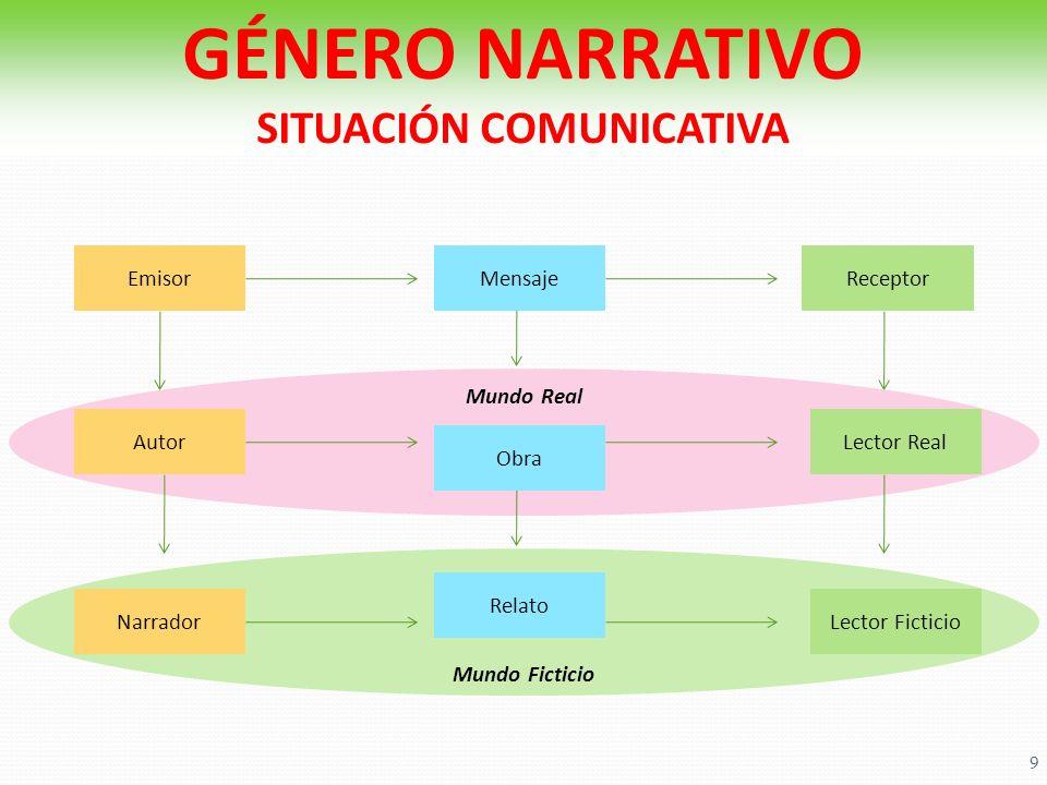 GÉNERO NARRATIVO SITUACIÓN COMUNICATIVA