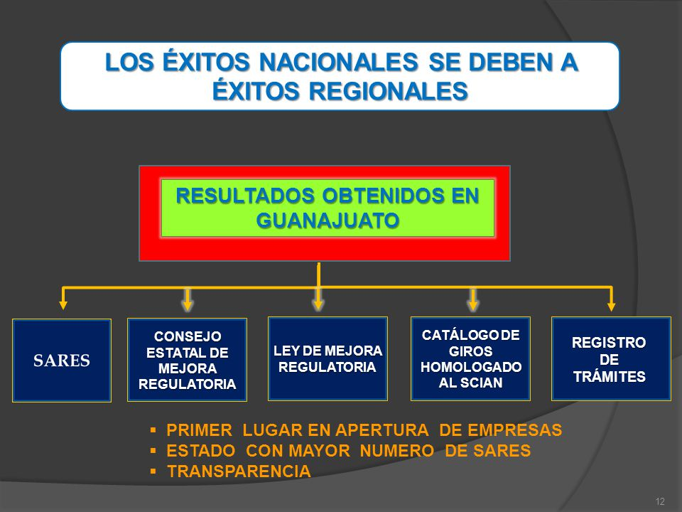 LOS ÉXITOS NACIONALES SE DEBEN A ÉXITOS REGIONALES
