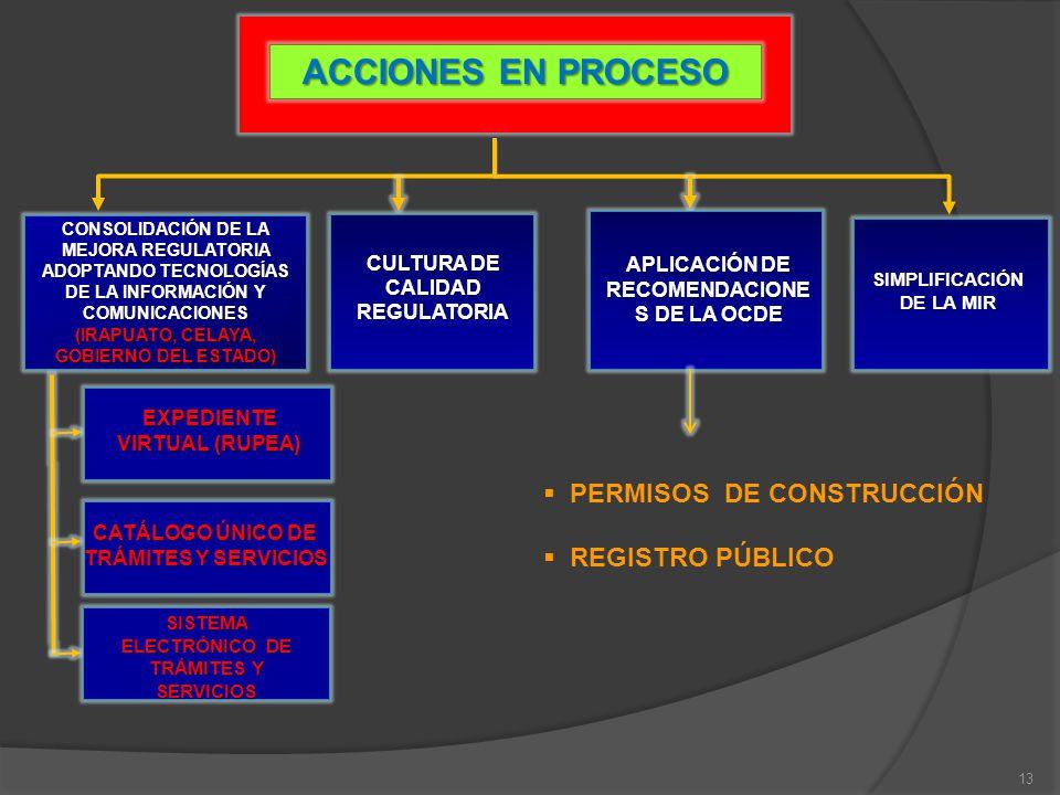 ACCIONES EN PROCESO PERMISOS DE CONSTRUCCIÓN REGISTRO PÚBLICO