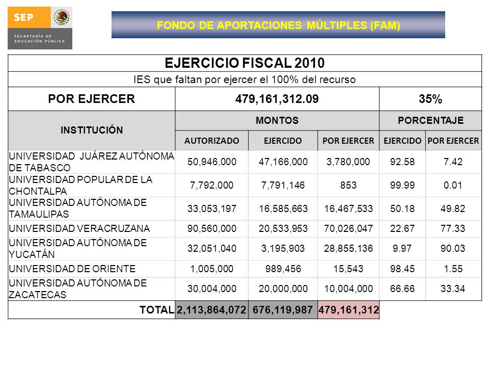 FONDO DE APORTACIONES MÚLTIPLES (FAM)