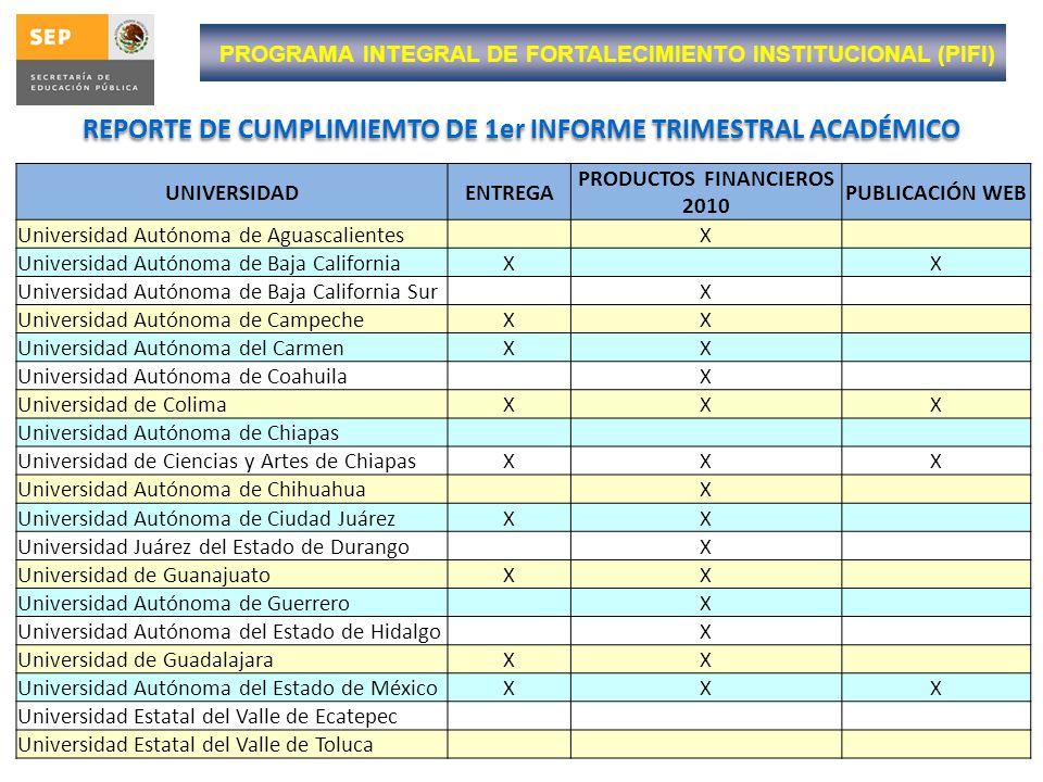 REPORTE DE CUMPLIMIEMTO DE 1er INFORME TRIMESTRAL ACADÉMICO