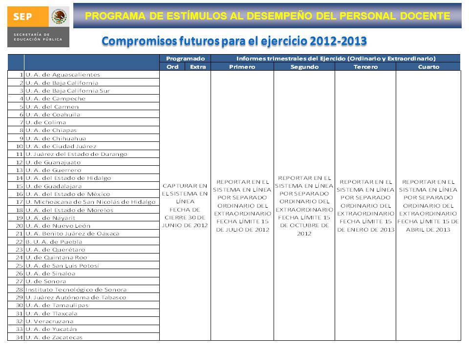 Compromisos futuros para el ejercicio 2012-2013