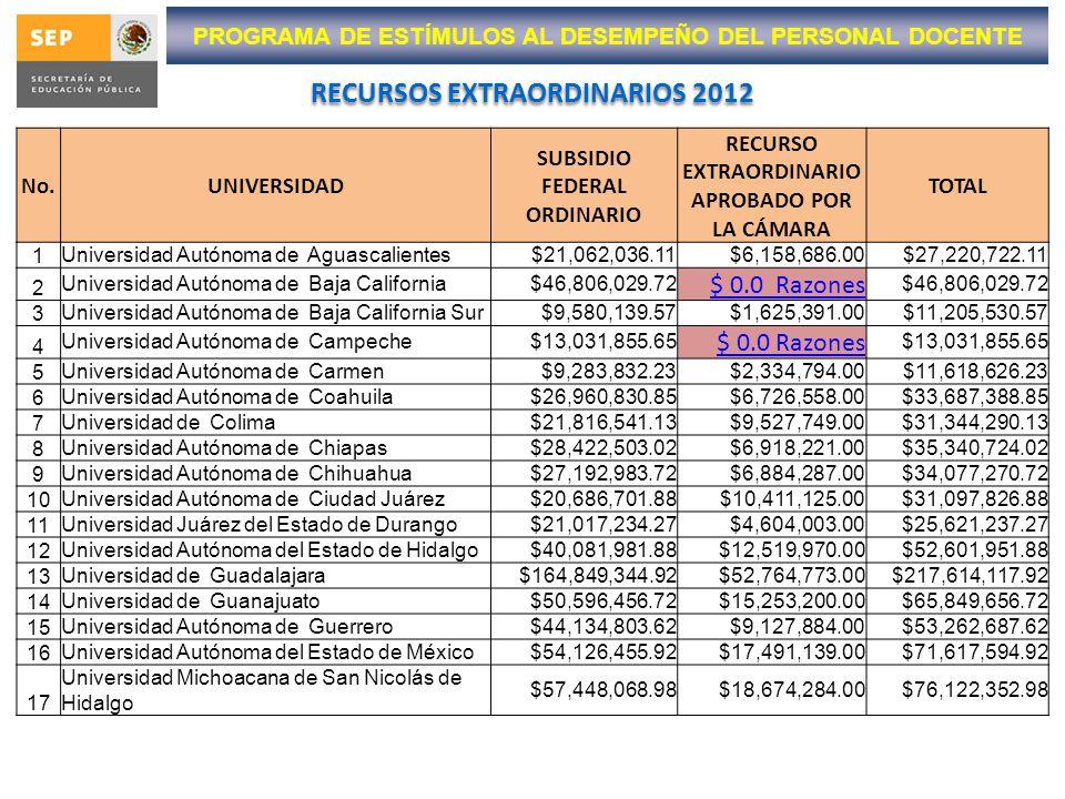 RECURSOS EXTRAORDINARIOS 2012