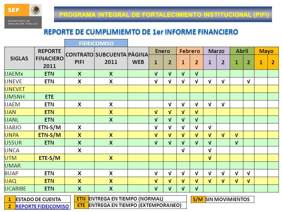 REPORTE DE CUMPLIMIEMTO DE 1er INFORME FINANCIERO