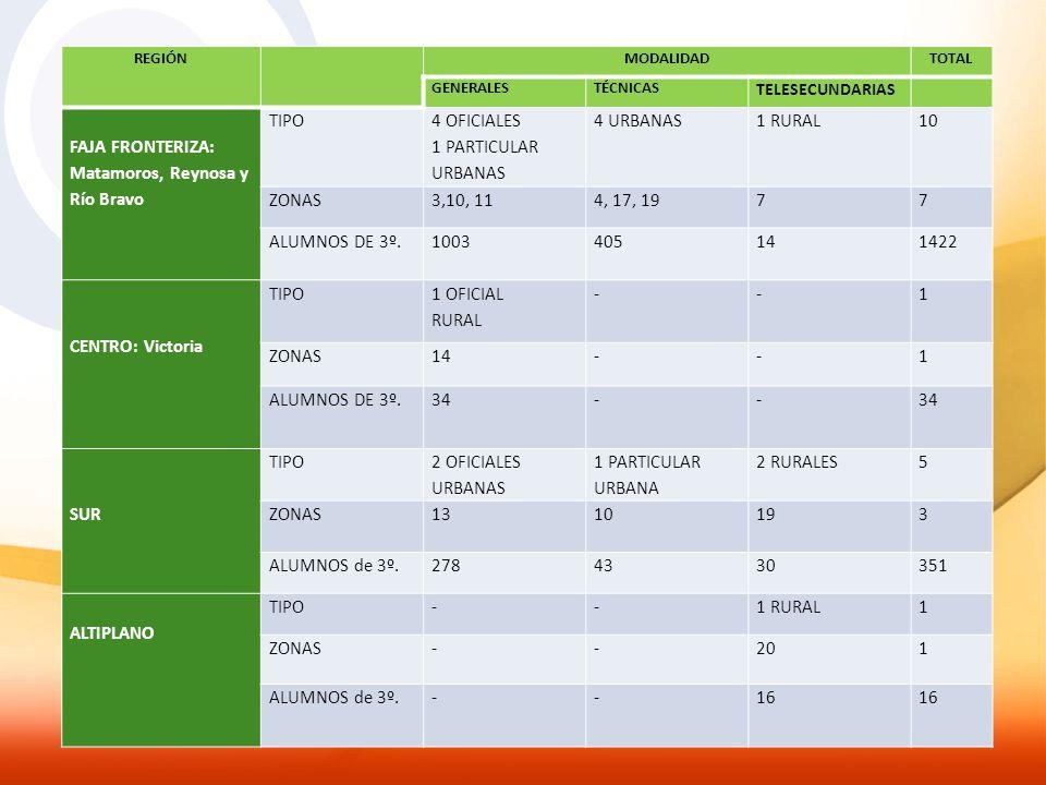 Matamoros, Reynosa y Río Bravo TIPO 4 OFICIALES 1 PARTICULAR URBANAS