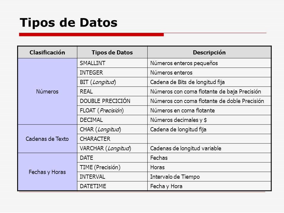 Tipos de Datos Clasificación Tipos de Datos Descripción Números