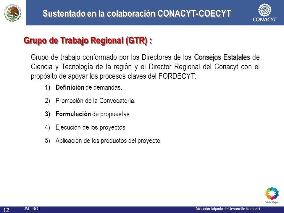Sustentado en la colaboración CONACYT-COECYT
