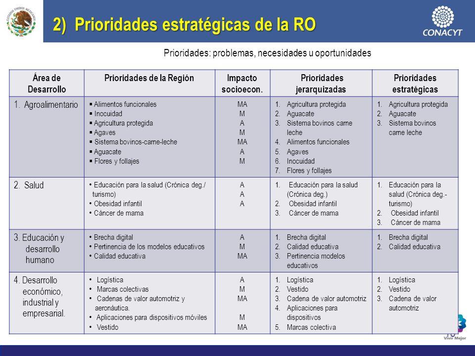 2) Prioridades estratégicas de la RO