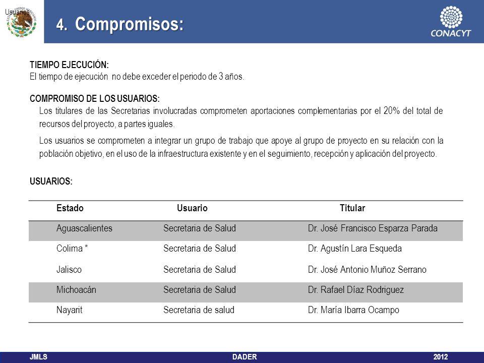 4. Compromisos: Estado Usuario Titular Aguascalientes