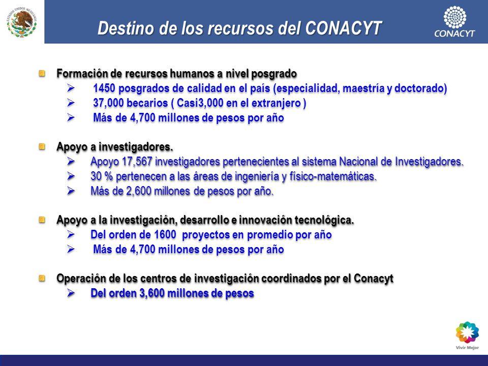 Destino de los recursos del CONACYT
