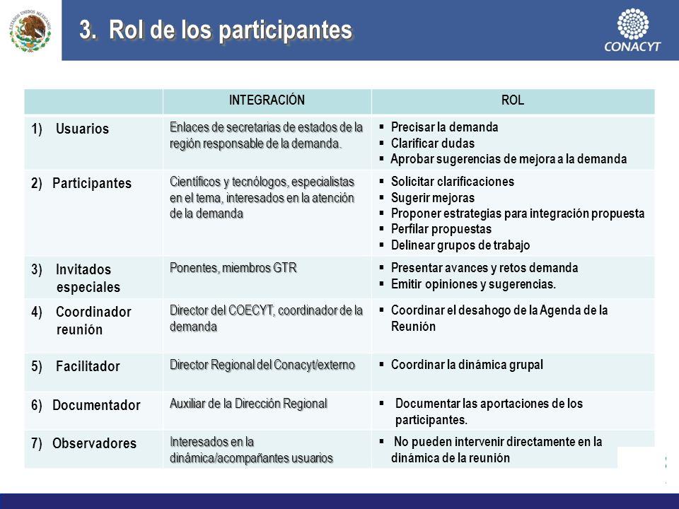 3. Rol de los participantes