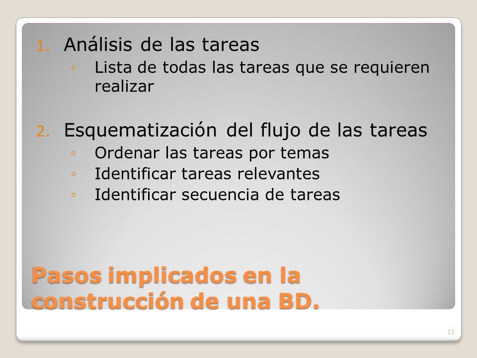 Pasos implicados en la construcción de una BD.