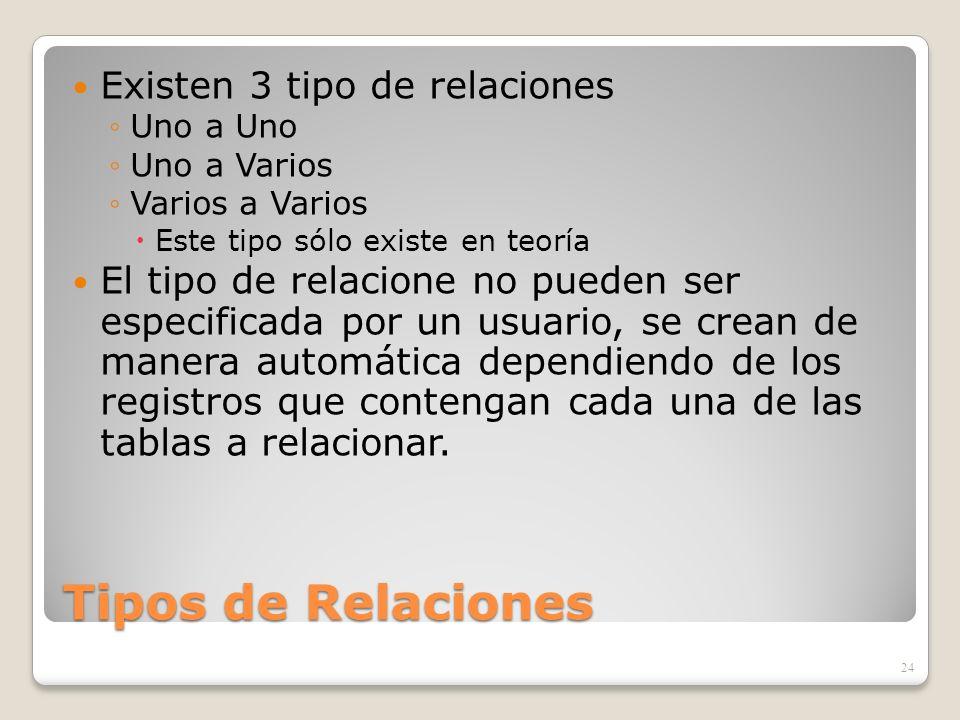 Tipos de Relaciones Existen 3 tipo de relaciones