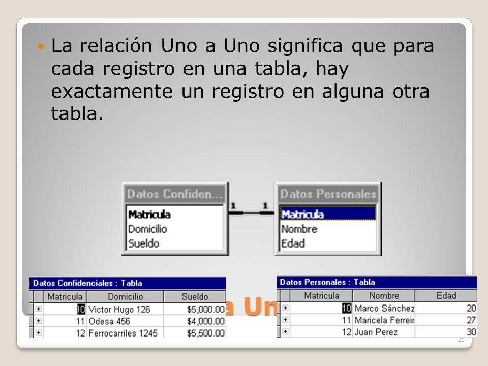 La relación Uno a Uno significa que para cada registro en una tabla, hay exactamente un registro en alguna otra tabla.