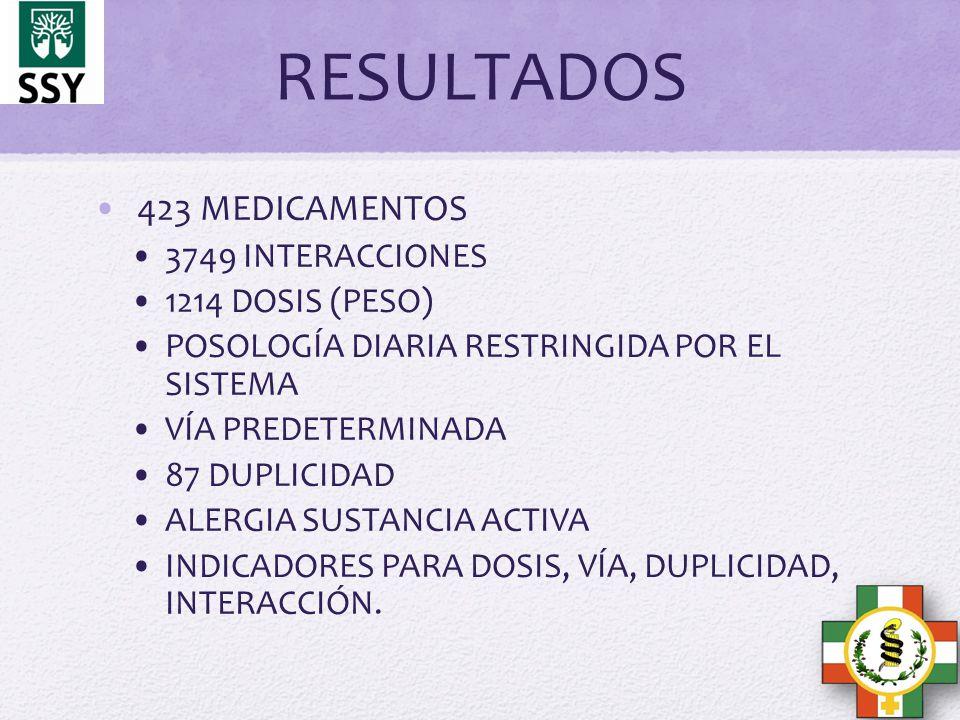 RESULTADOS 423 MEDICAMENTOS 3749 INTERACCIONES 1214 DOSIS (PESO)